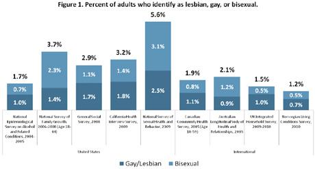 Homosexualita a mýtus 4% 02