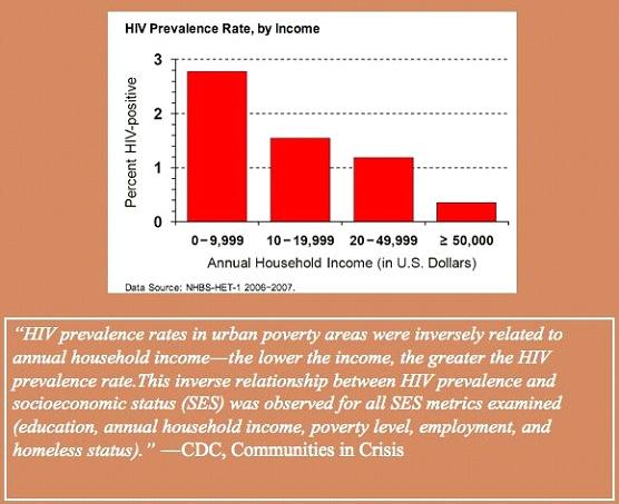 Homosexualita a HIV rozšíření dle výše příjmů