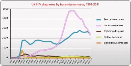 Pohlavní nemoci – graf 02