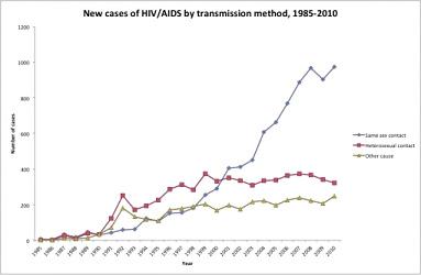 Pohlavní nemoci – graf 03
