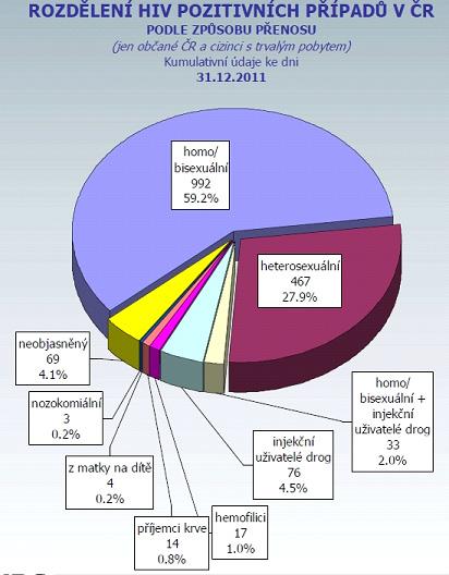 Pohlavní nemoci – graf 05