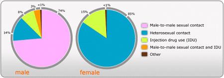 Pohlavní nemoci – graf 08