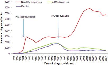 Pohlavní nemoci – graf 09