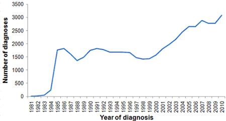 Pohlavní nemoci – graf 10
