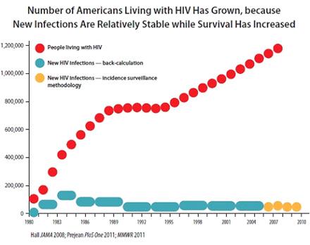Pohlavní nemoci – graf 13