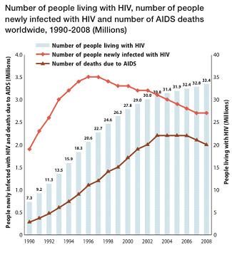 Pohlavní nemoci – graf 15